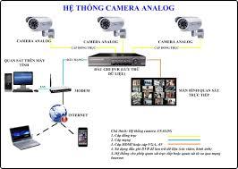 Giá hệ thống camera analog AHD ở đâu rẻ nhất.